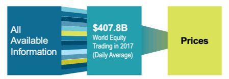 world equity trading