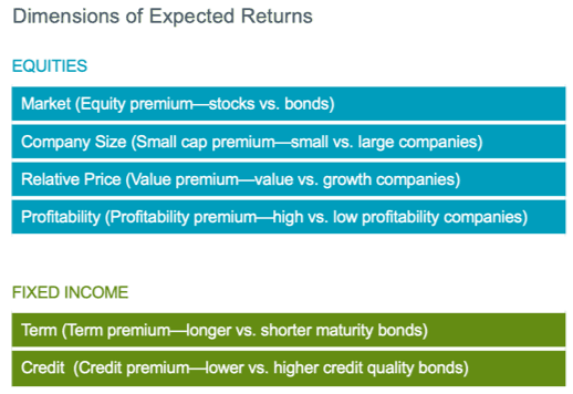 dimensions of expected returns